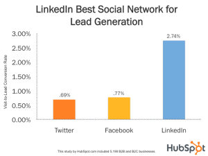 linked in lead generation